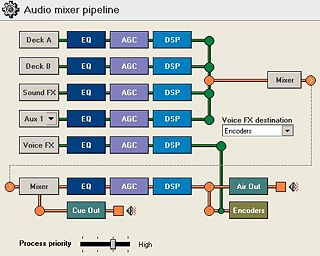 Audio Mixer Pipeline as seen in SAM Broadcaster